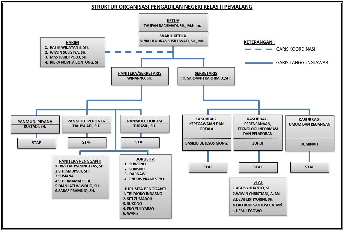 struktur org PNPML